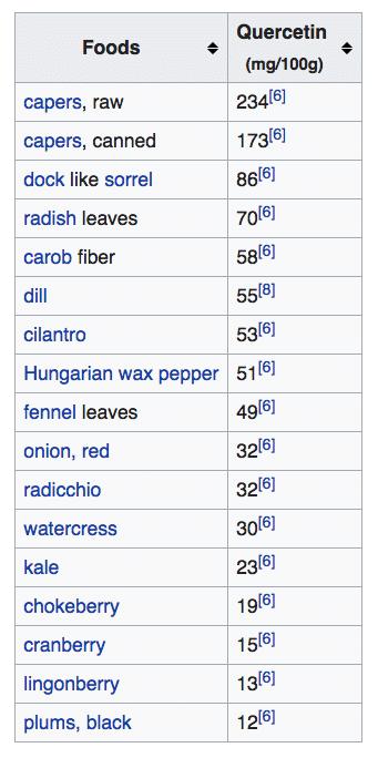 Quercetin levels in foods