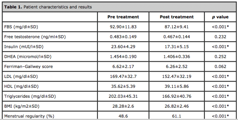 Table 1 Carnitine Effects